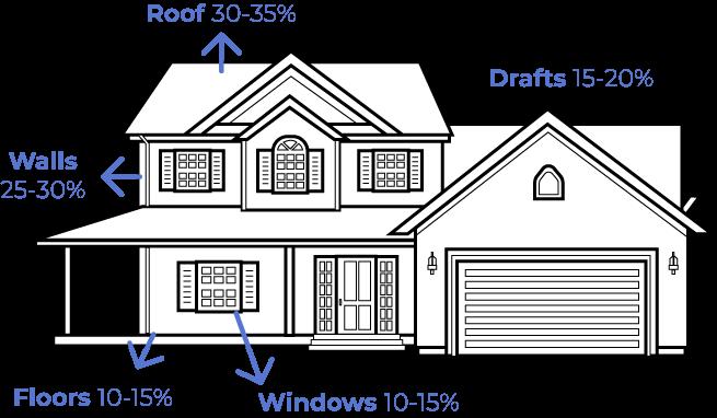 Home energy loss diagram